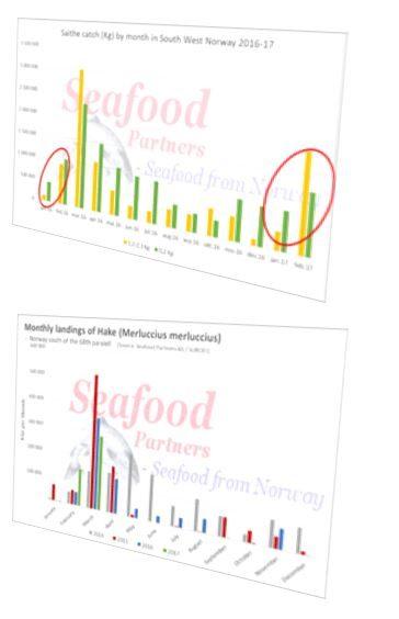 Market Intelligence graphs